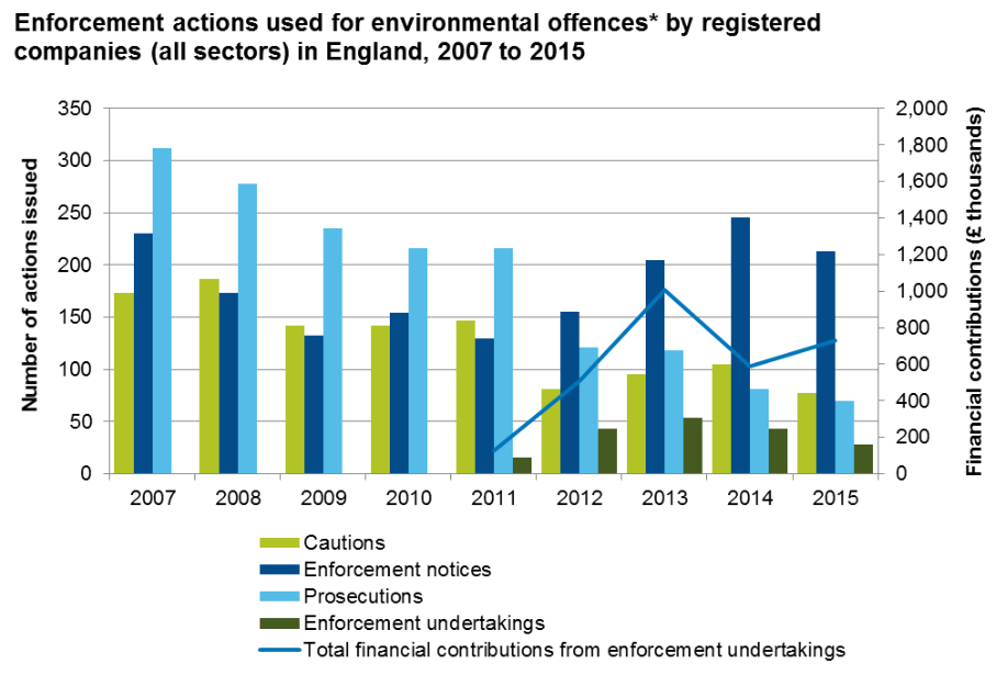 *Environmental offences include waste, water quality and emissions offences
