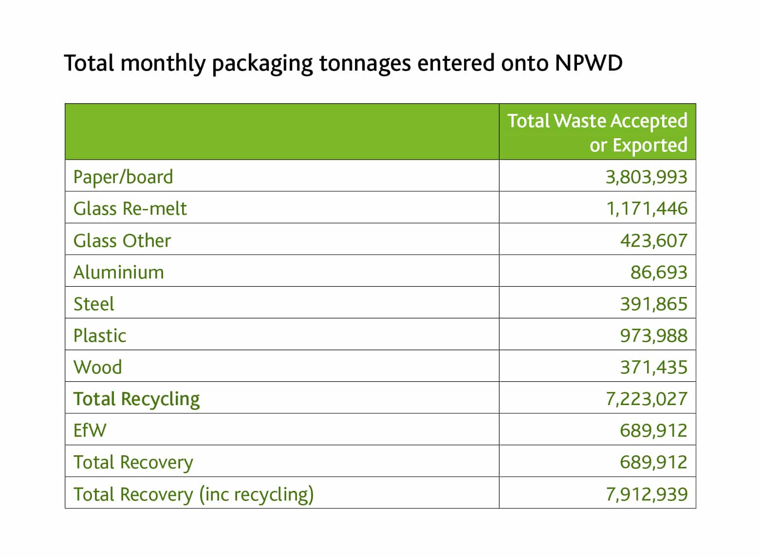 Total monthly packaging tonnages entered onto NPWD 1